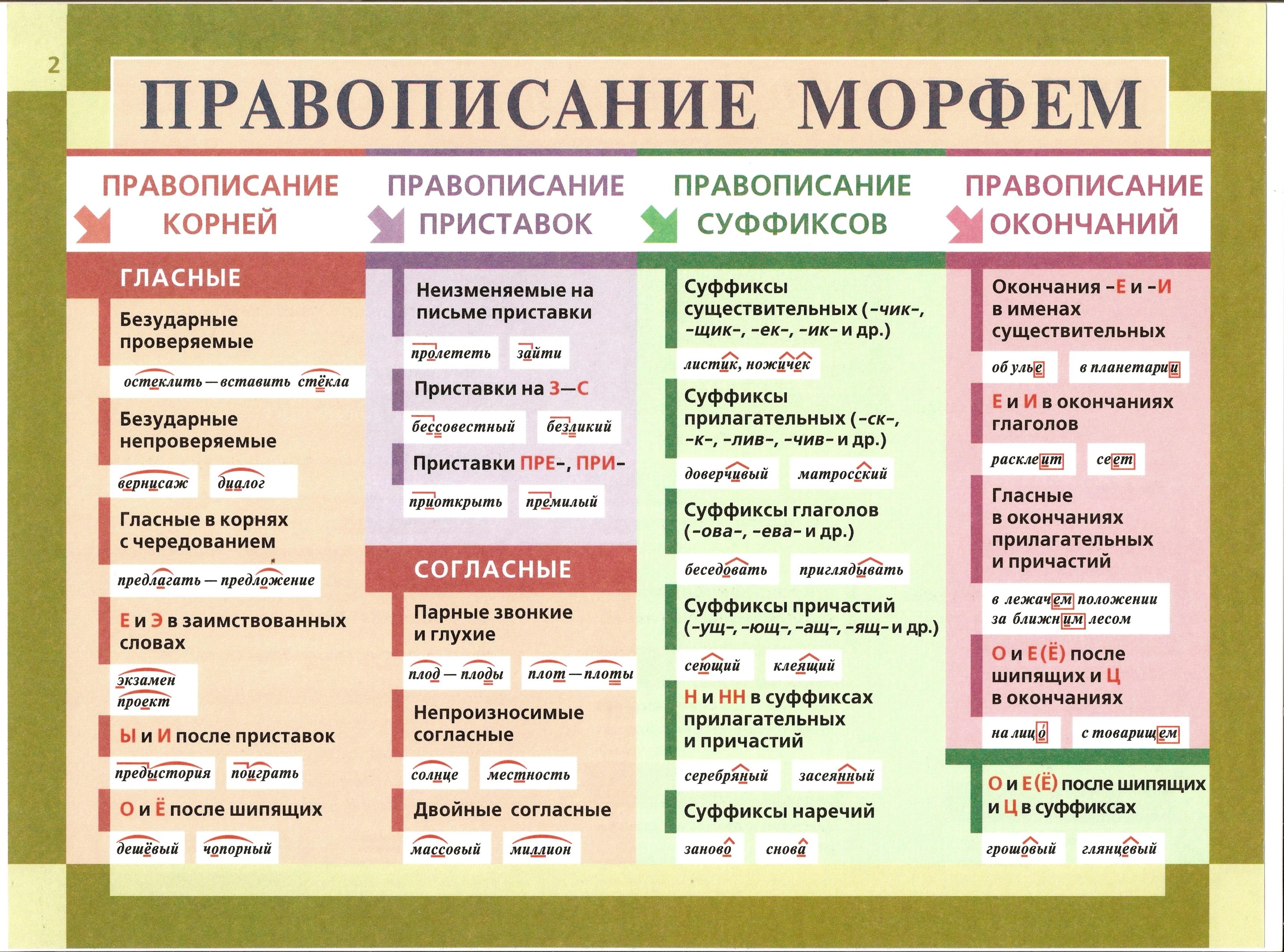 Русский язык составление схемы