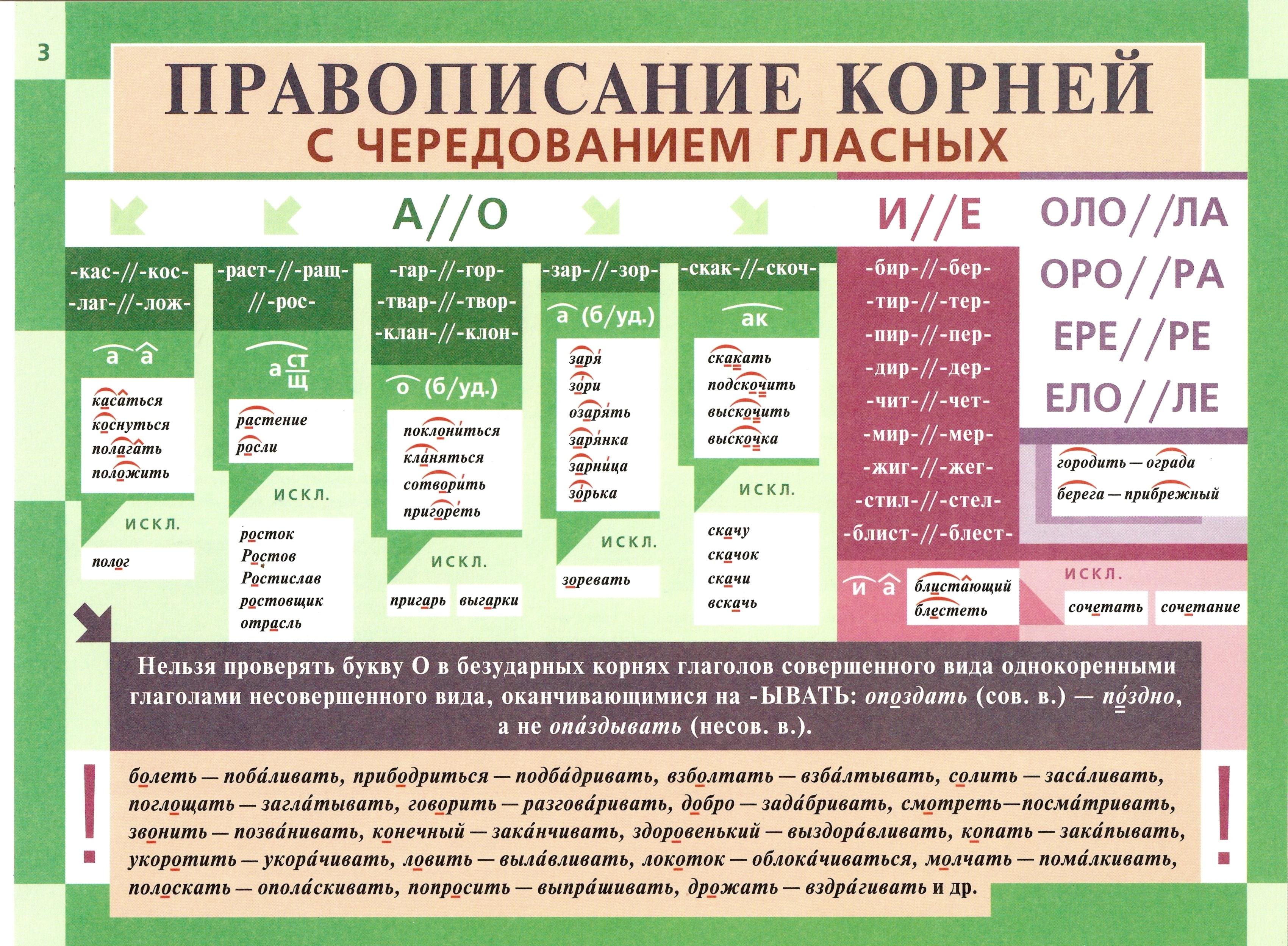 Схемы таблицы по орфографии